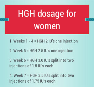 Dosage of HGH for women